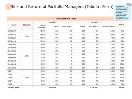 Risk And Return Of Portfolio Managers Table Ppt Powerpoint Presentation Backgrounds