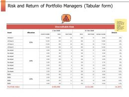 Risk And Return Of Portfolio Managers Table Ppt Presentation Slides