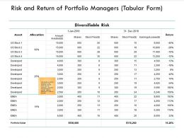 Risk And Return Of Portfolio Managers Tabular Form Asset Ppt Powerpoint Presentation Images