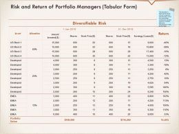 Risk And Return Of Portfolio Managers Tabular Form Developed Ppt Powerpoint Presentation