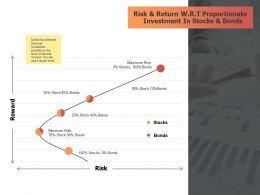 Risk And Return Wrt Proportionate Investment In Stocks And Bonds Table Ppt Slides