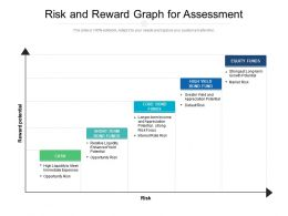 Risk And Reward Graph For Assessment