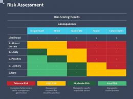 Risk Assessment Almost Certain Ppt Powerpoint Presentation File Images