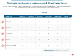 Risk Assessment Analysis In The Convention And Other Related Sectors Ppt Samples