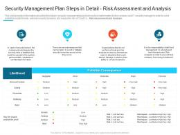 Risk Assessment And Analysis Steps Set Up Advanced Security Management Plan Ppt Designs