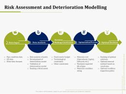 Risk Assessment And Deterioration Modelling IT Operations Management Ppt Summary Icon