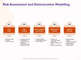 Risk Assessment And Deterioration Modelling Yearly Budget Ppt Powerpoint Presentation Introduction