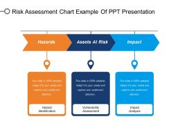 Risk Assessment Chart Example Of Ppt Presentation