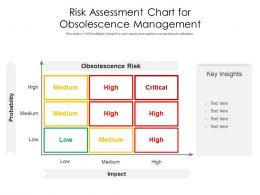 Risk Assessment Chart For Obsolescence Management