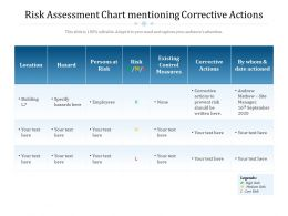 Risk Assessment Chart Mentioning Corrective Actions