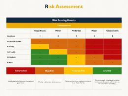 Risk Assessment Consequences Insignificant Ppt Powerpoint Presentation Inspiration Show
