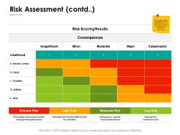 Risk Assessment Consequences Ppt Powerpoint Presentation Pictures Graphics