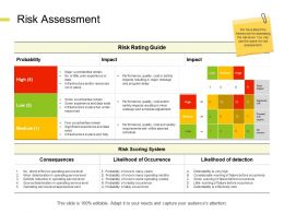 Risk Assessment Consequences Probability Ppt Powerpoint Presentation Gallery Files