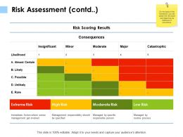 Risk Assessment Contd Catastrophic K114 Ppt Powerpoint Presentation File Example