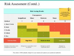 Risk Assessment Contd Consequences Ppt Powerpoint Presentation File Outline