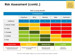 Risk Assessment Contd High Risk Ppt Powerpoint Presentation Icon Sample