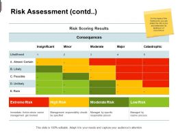 Risk Assessment Contd Insignificant Minor Ppt Powerpoint Presentation Slides Portfolio