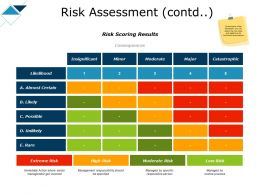 Risk Assessment Contd Management Ppt Powerpoint Presentation Outline
