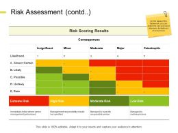 Risk Assessment Contd Moderate Insignificant E271 Ppt Powerpoint Presentation Gallery Icon