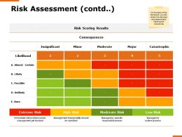 Risk Assessment Contd Moderate Risk Ppt Powerpoint Presentation Professional Smartart