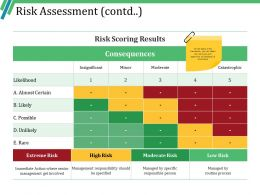 Risk Assessment Contd Ppt Ideas