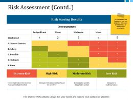 Risk Assessment Contd Ppt Layouts Templates