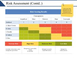 Risk Assessment Contd Presentation Portfolio
