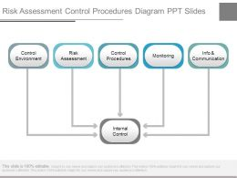 Risk Assessment Control Procedures Diagram Ppt Slides