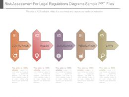 Risk Assessment For Legal Regulations Diagrams Sample Ppt Files