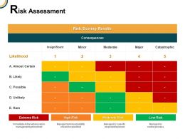 Risk Assessment Insignificant Catastrophic Ppt Powerpoint Presentation Icon Ideas