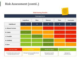 Risk Assessment Management Responsibility Ppt Powerpoint Presentation Styles Introduction