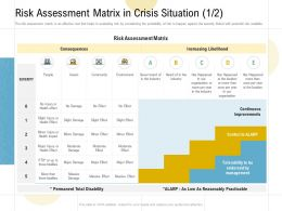 Risk Assessment Matrix In Crisis Situation Community Ppt Powerpoint Presentation Layouts