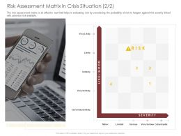 Risk Assessment Matrix In Crisis Situation Minor Ppt Powerpoint Presentation File Ideas
