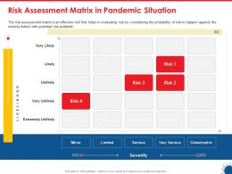 Risk Assessment Matrix In Pandemic Situation Extremely Ppt Backgrounds