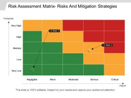 Risk Assessment Matrix Risks And Mitigation Strategies Ppt Slides Download