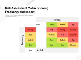 Risk Assessment Matrix Showing Frequency And Impact