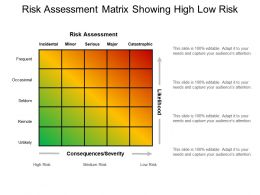 Risk Assessment Matrix Showing High Low Risk
