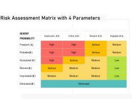 Risk Assessment Matrix With 4 Parameters