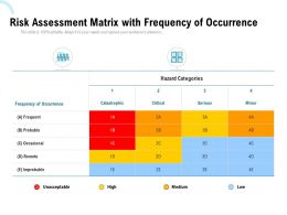 Risk Assessment Matrix With Frequency Of Occurrence