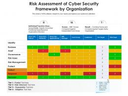 Risk Assessment Of Cyber Security Framework By Organization