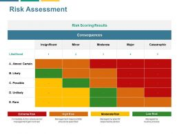 Risk Assessment Possible Ppt Powerpoint Presentation Gallery Slides