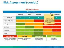 Risk Assessment Ppt Ideas Layouts