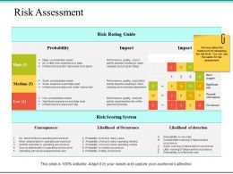 Risk Assessment Ppt Powerpoint Presentation File Pictures