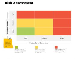 Risk Assessment Ppt Powerpoint Presentation Gallery Mockup
