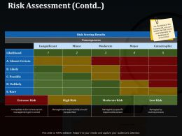 Risk Assessment Ppt Styles Designs Download