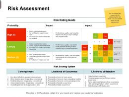 Risk Assessment Probability Impact Ppt Powerpoint Presentation Slides Professional