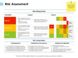 Risk Assessment Probability K115 Ppt Powerpoint Presentation File Example File
