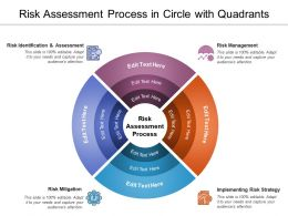 Risk Assessment Process In Circle With Quadrants