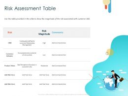 Risk Assessment Table Inadequate Ppt Powerpoint Presentation Portfolio Layout