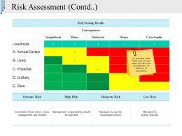 Risk Assessment Template Powerpoint Slide Design Ideas